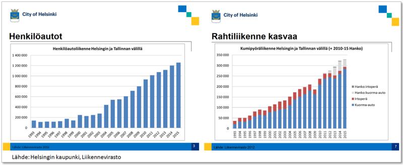 HelsinkiTallinnaLiikennenvirrat